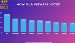 BBNaija 2020: How Viewers Voted