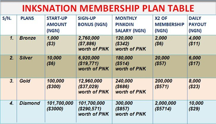 The available Inksnation membership plans and earnings